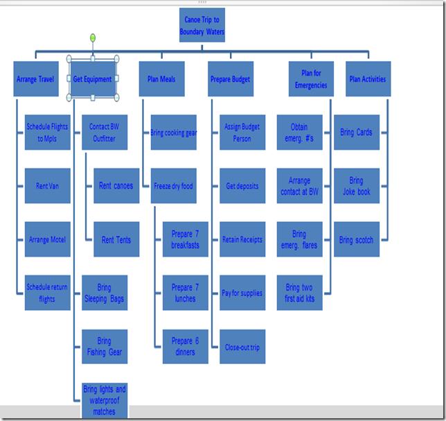 work breakdown structure ms project